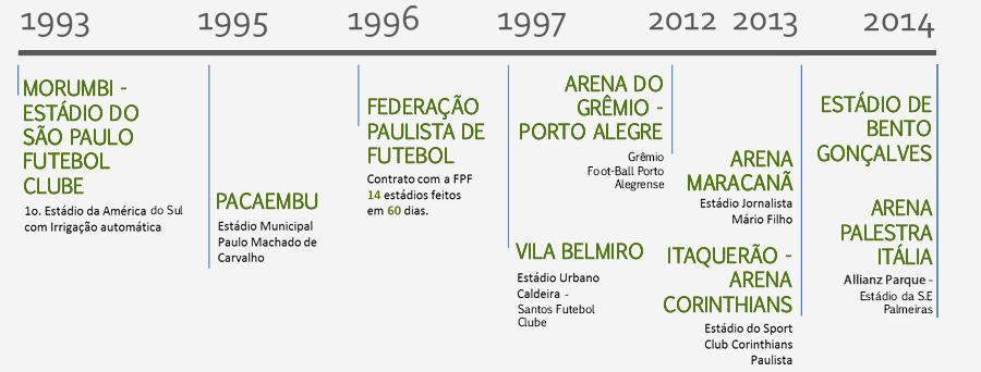 linha do tempo dos estádios de futebol
